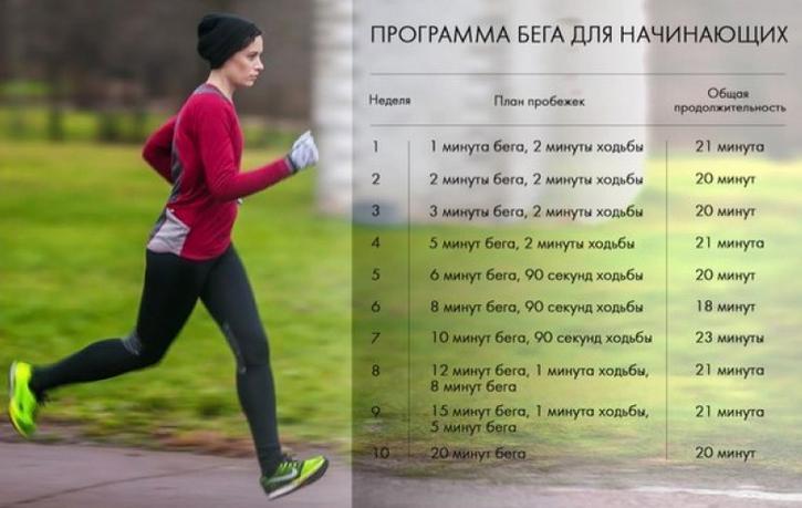 Программы Спорта Для Похудения. План питания и тренировок для похудения за месяц