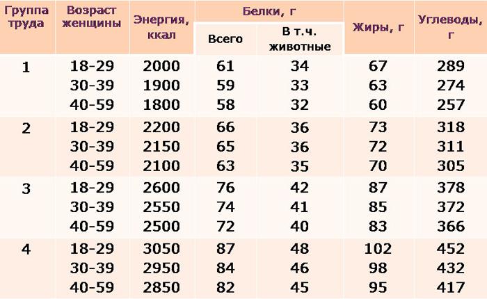 Норма Калорий За День При Похудении.